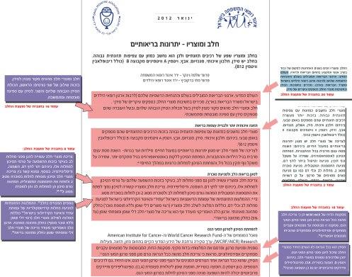 כל פסקה בנייר העמדה הועתקה מהמסמך שהכינה מיכל גילאון, שעובדת עבור מועצת החלב.